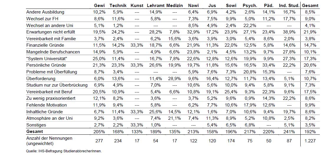 statistik studienabbruch von studenten - Lebenslauf Abgebrochenes Studium
